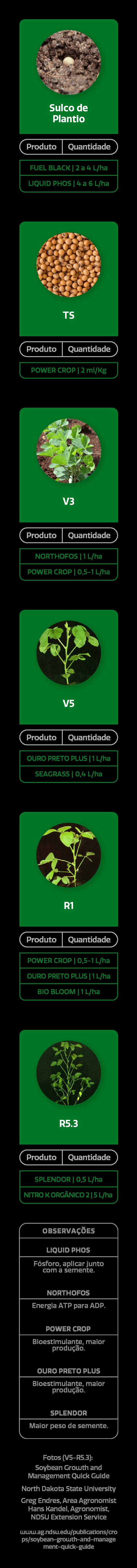 Amazon AgroSciences Páginas de Cultura Estágios da Soja Imagem Para Celular Atualizada